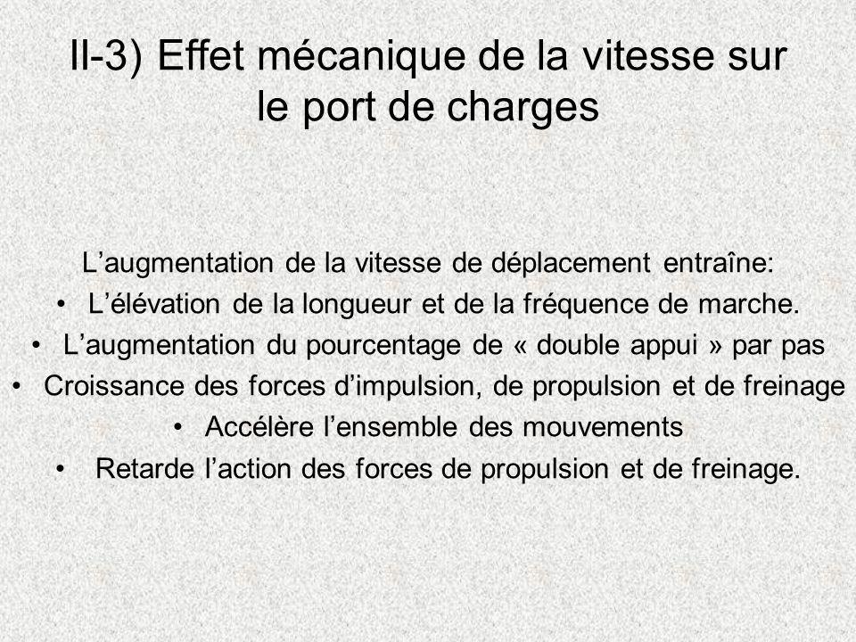 II-3) Effet mécanique de la vitesse sur le port de charges