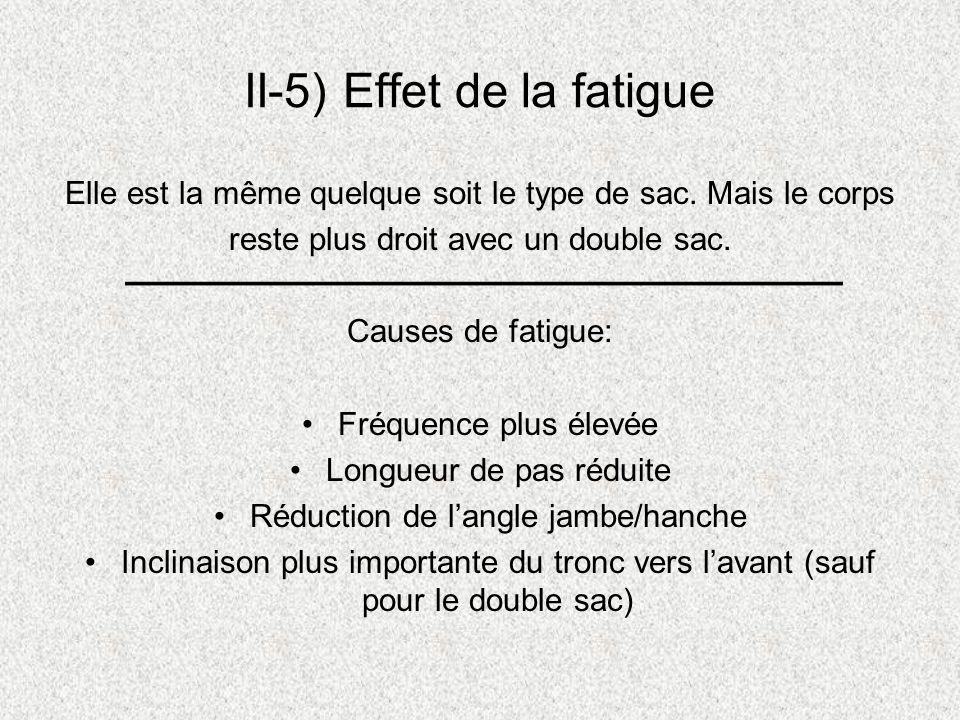 II-5) Effet de la fatigue