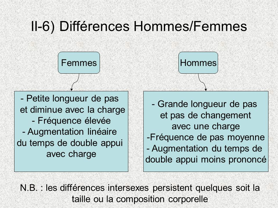 II-6) Différences Hommes/Femmes