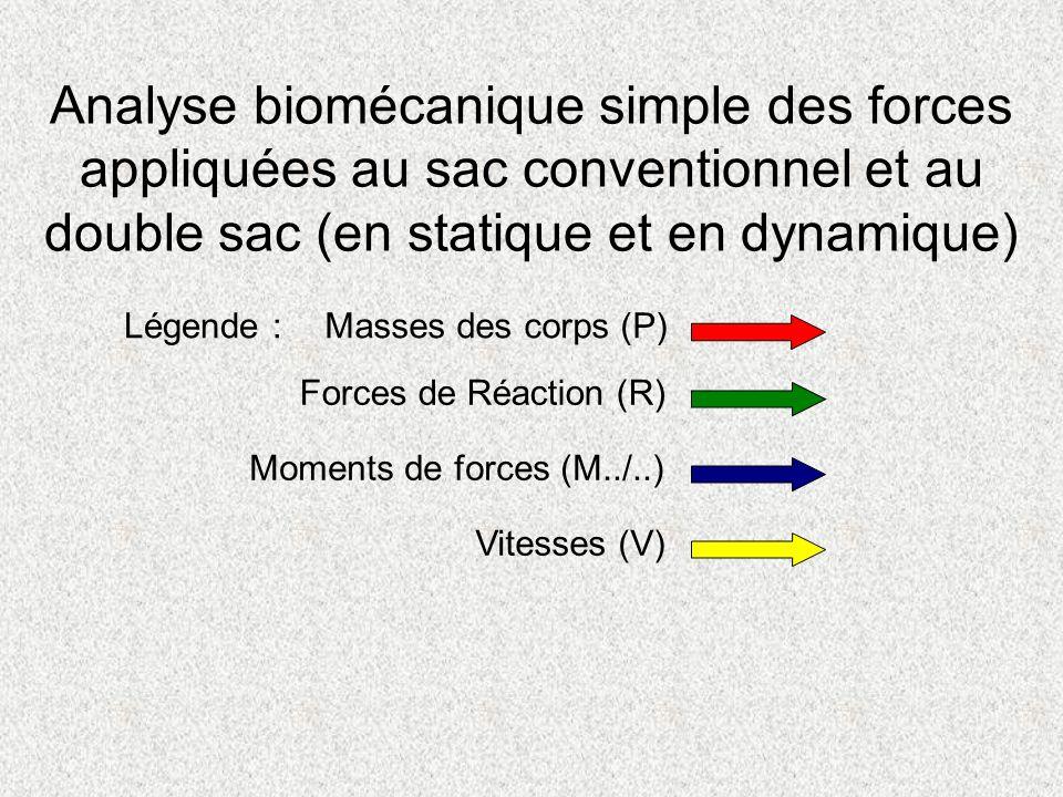 Analyse biomécanique simple des forces appliquées au sac conventionnel et au double sac (en statique et en dynamique)