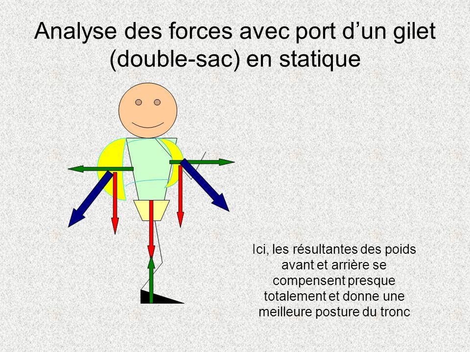 Analyse des forces avec port d'un gilet (double-sac) en statique
