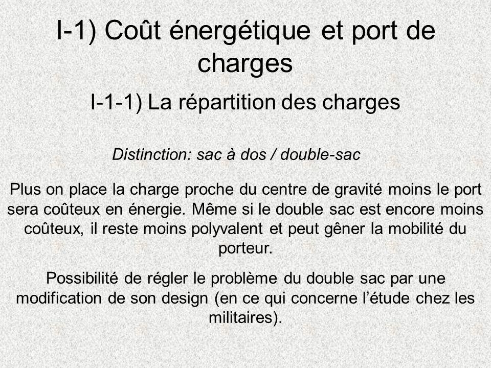 I-1) Coût énergétique et port de charges