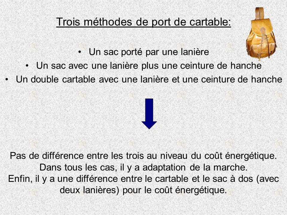 Trois méthodes de port de cartable: