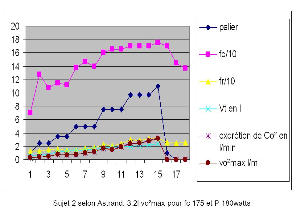 Sujet 2 selon Astrand: 3.2l vo²max pour fc 175 et P 180watts