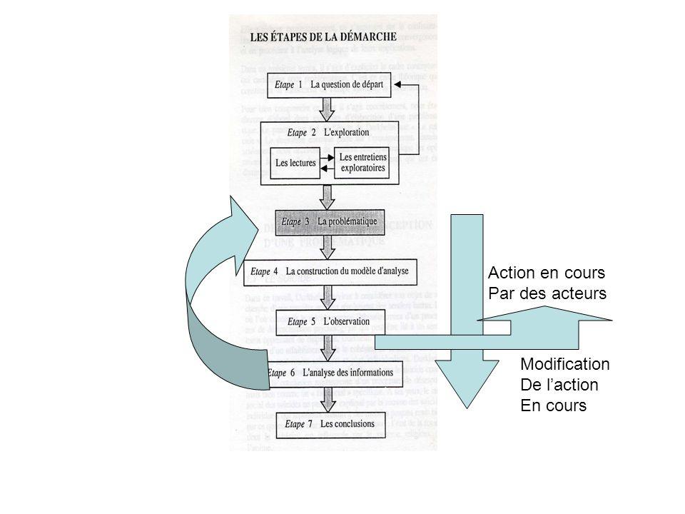Action en cours Par des acteurs Modification De l'action En cours