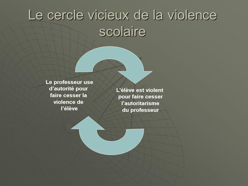 Le cercle vicieux de la violence scolaire
