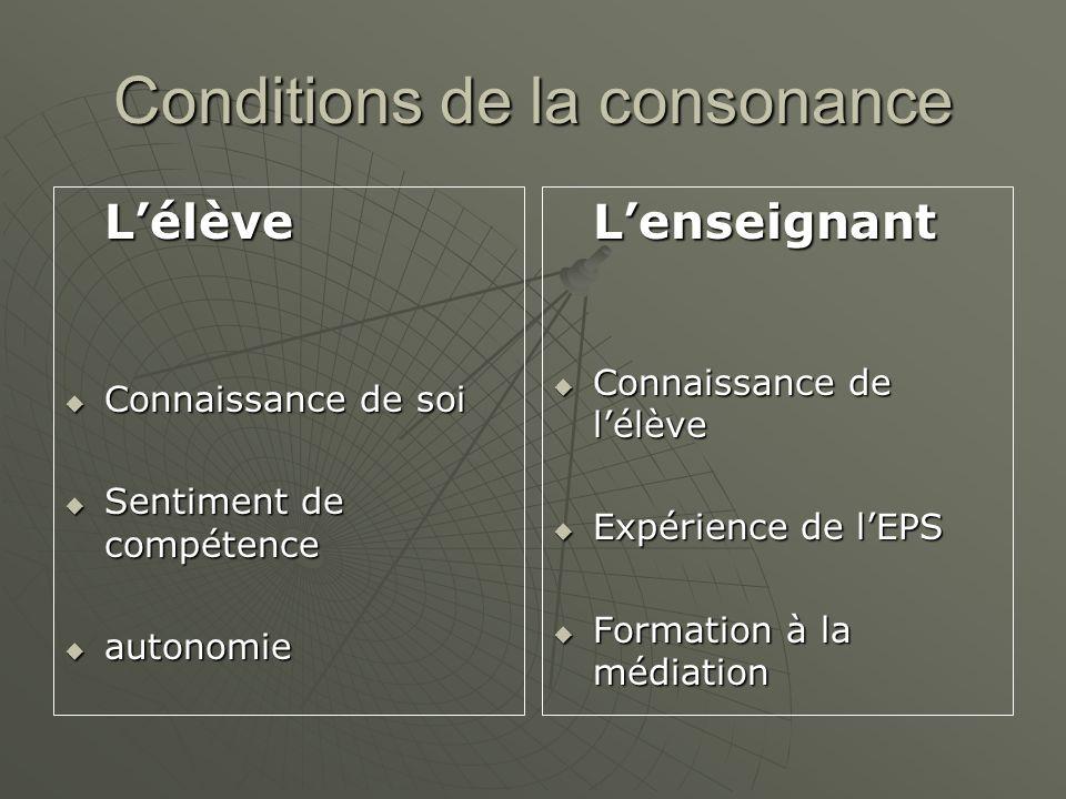 Conditions de la consonance
