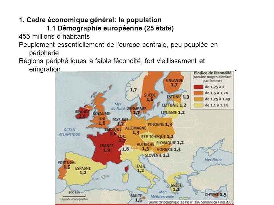 1. Cadre économique général: la population