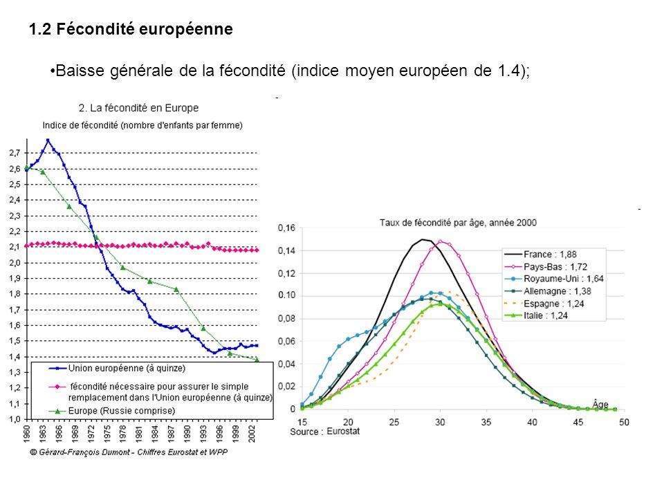 1.2 Fécondité européenne Baisse générale de la fécondité (indice moyen européen de 1.4);