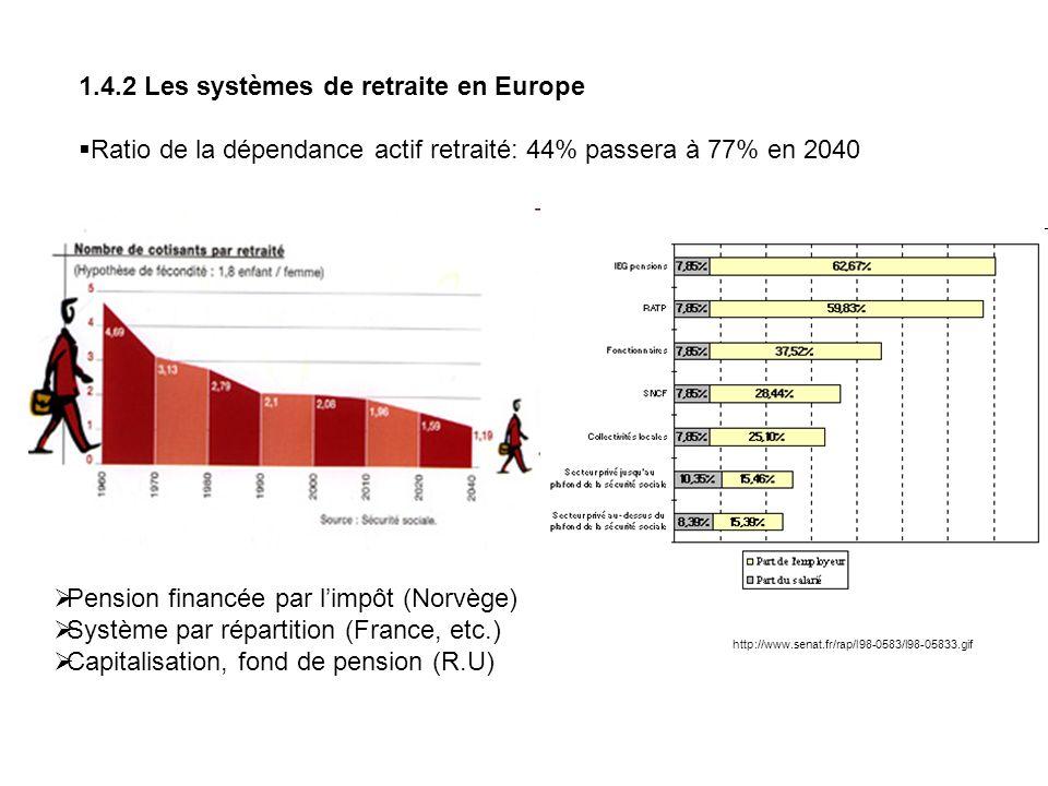 1.4.2 Les systèmes de retraite en Europe