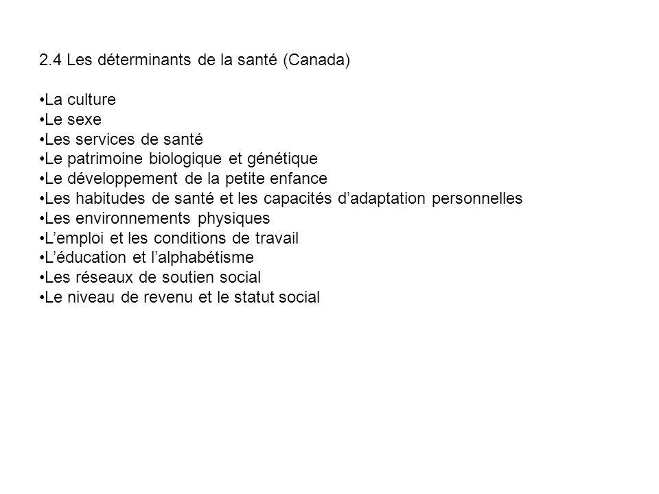 2.4 Les déterminants de la santé (Canada)