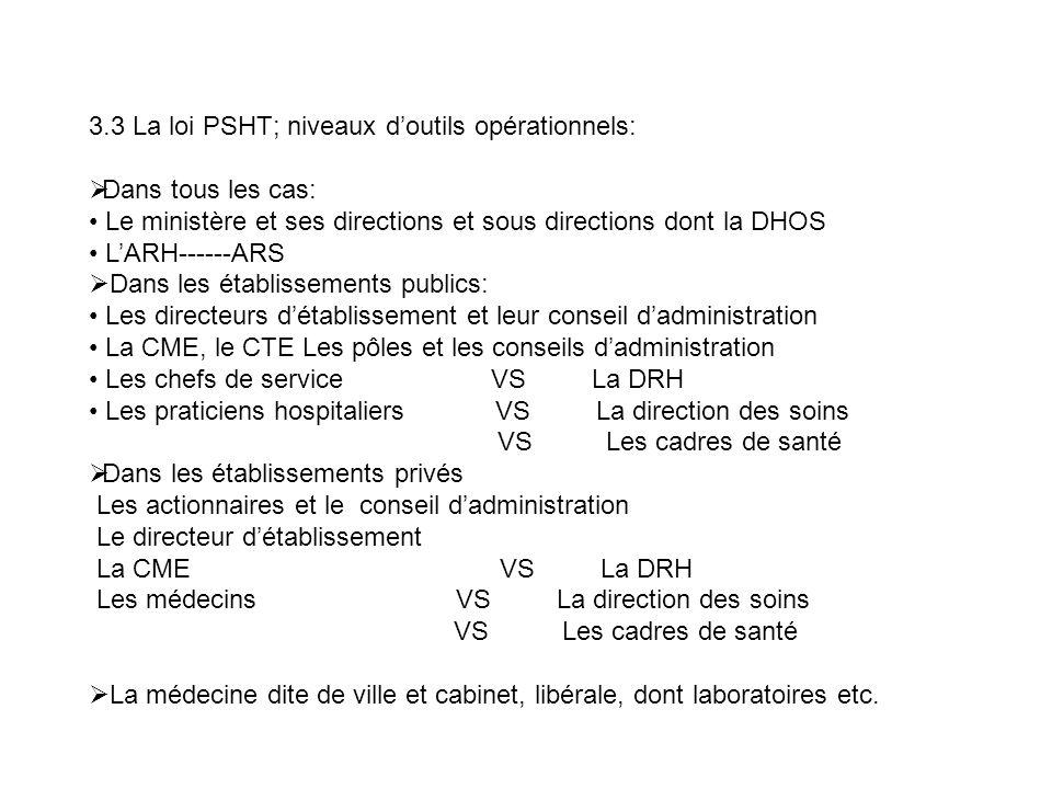 3.3 La loi PSHT; niveaux d'outils opérationnels: