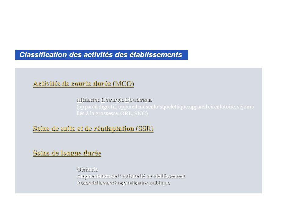 Classification des activités des établissements