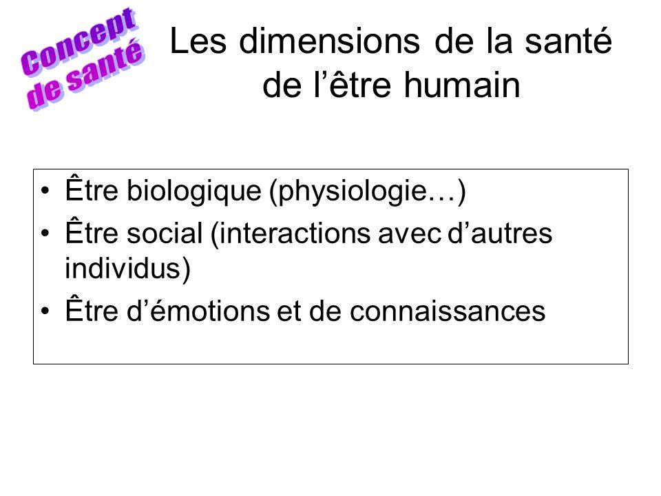 Les dimensions de la santé de l'être humain