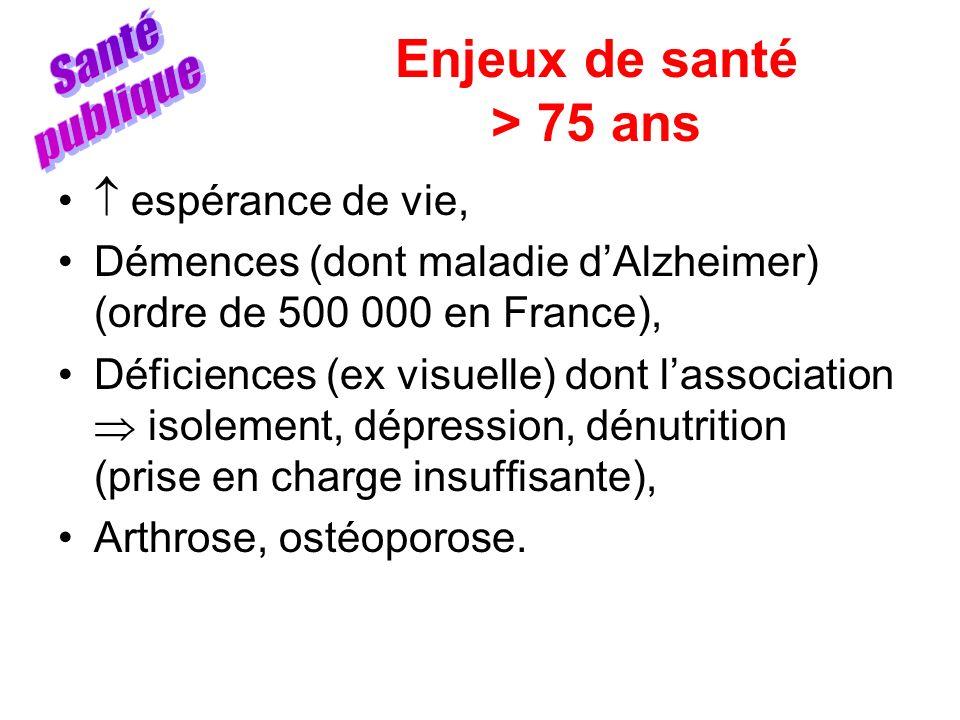 Enjeux de santé > 75 ans