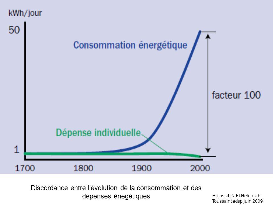 Discordance entre l'évolution de la consommation et des dépenses énegétiques