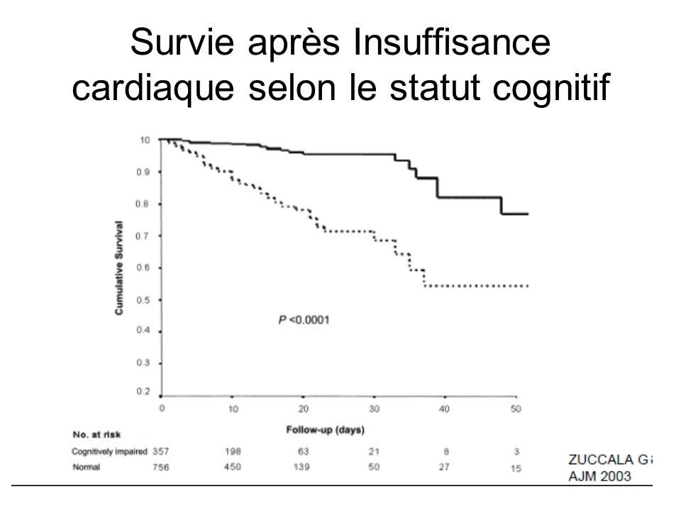 Survie après Insuffisance cardiaque selon le statut cognitif