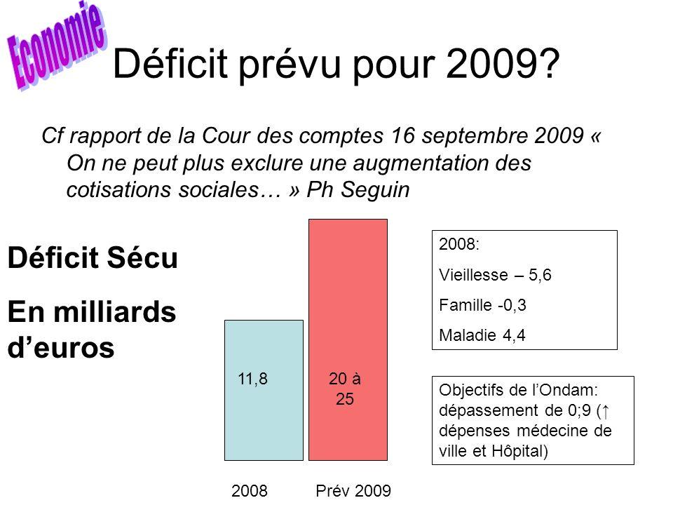 Déficit prévu pour 2009 Economie Déficit Sécu En milliards d'euros