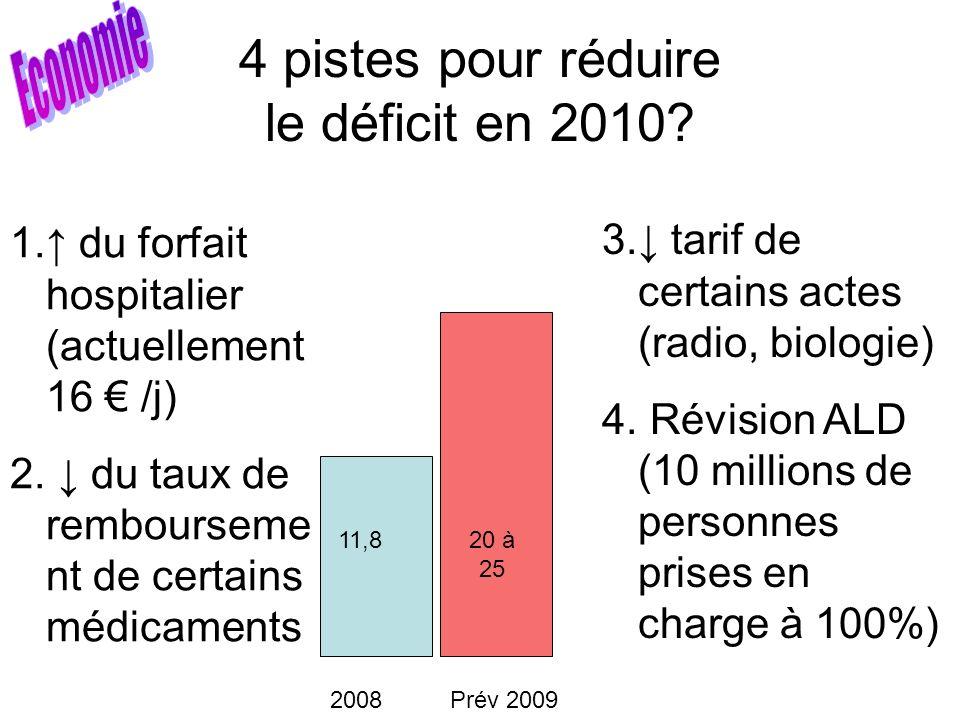 4 pistes pour réduire le déficit en 2010