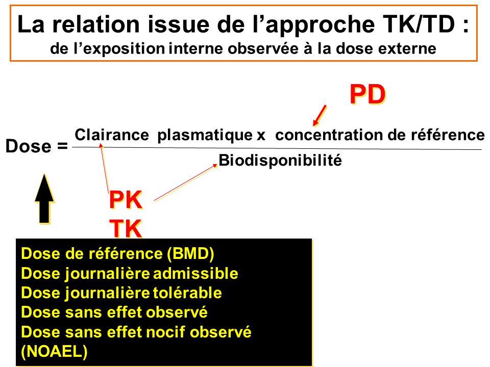 Clairance plasmatique x concentration de référence