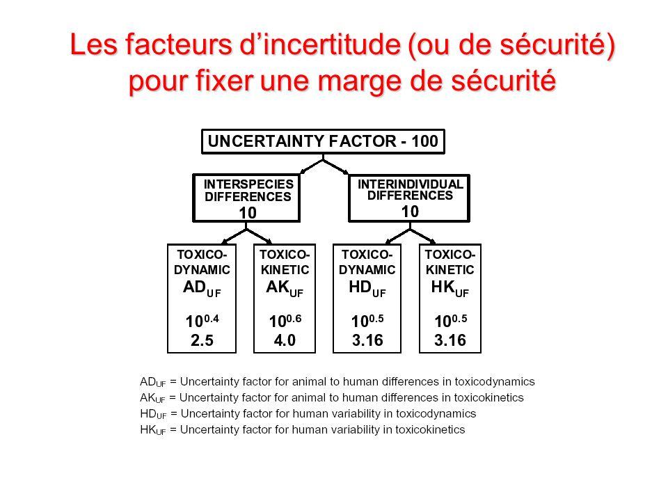 Les facteurs d'incertitude (ou de sécurité) pour fixer une marge de sécurité