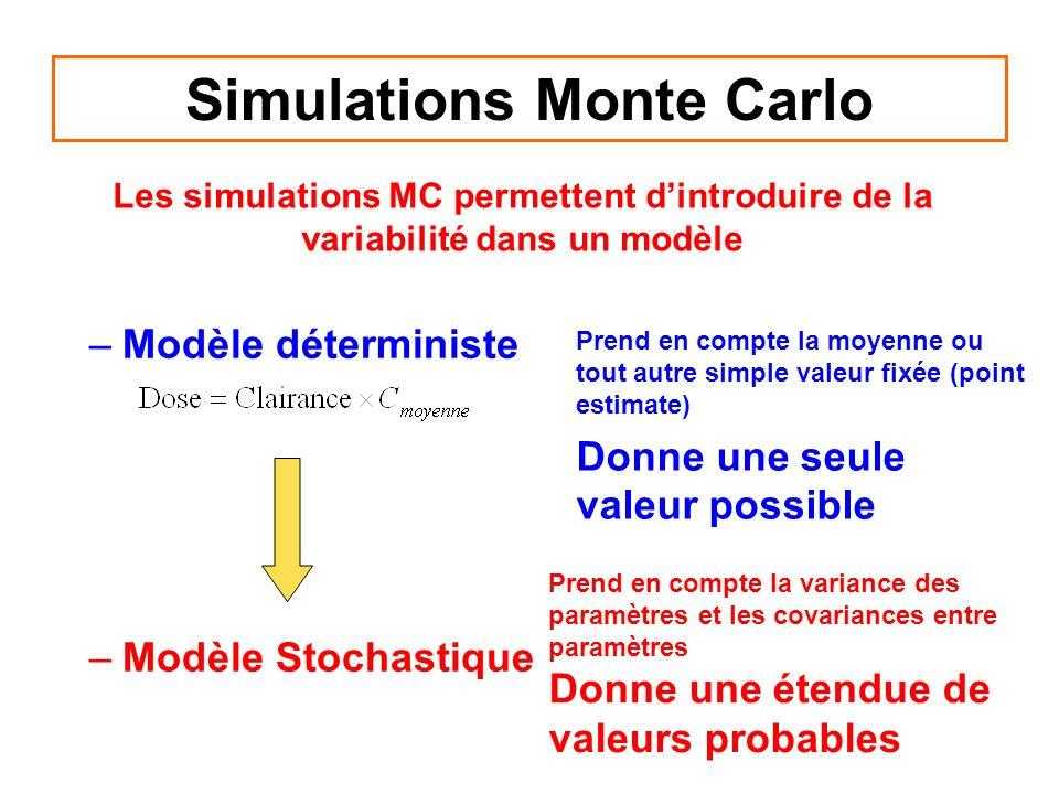 Simulations Monte Carlo