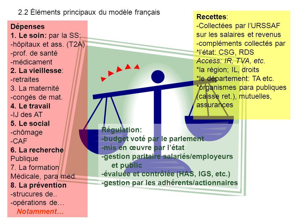 2.2 Éléments principaux du modèle français