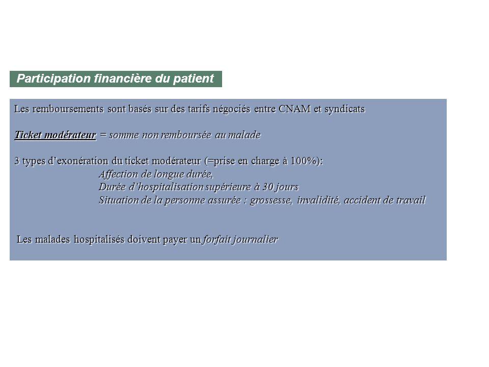 Participation financière du patient