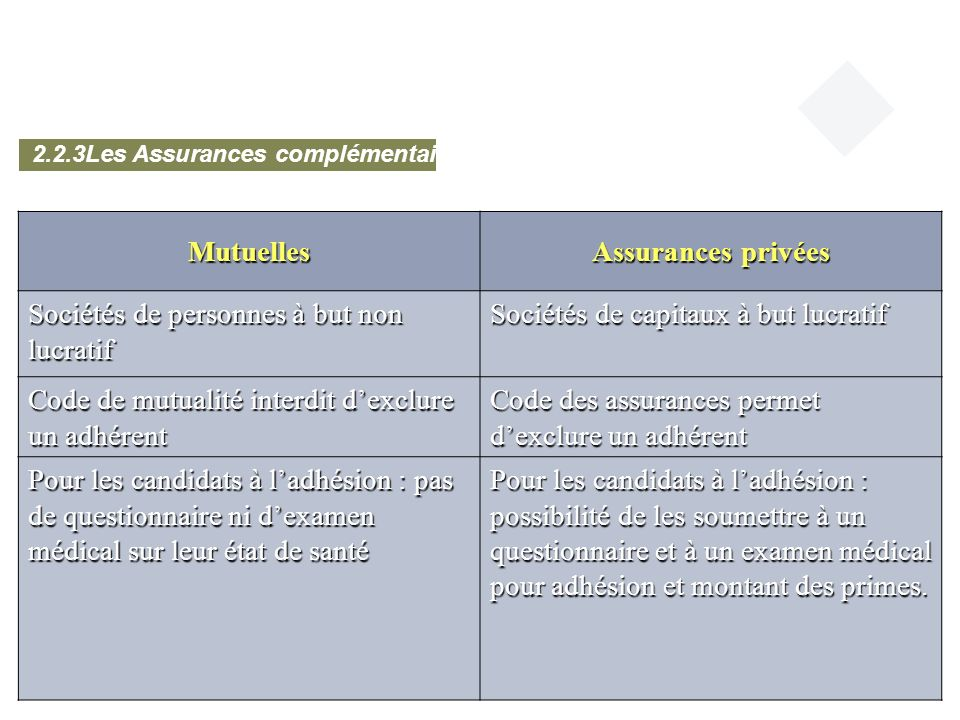 Mutuelles Assurances privées