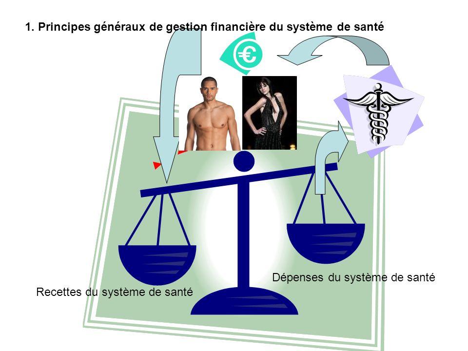 1. Principes généraux de gestion financière du système de santé