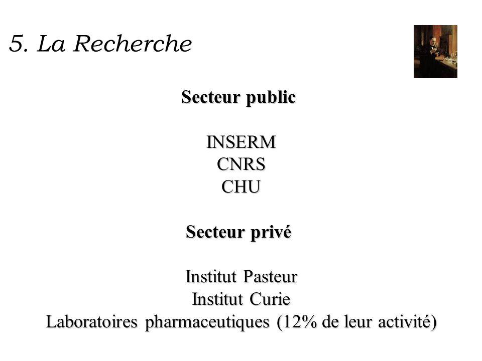Laboratoires pharmaceutiques (12% de leur activité)