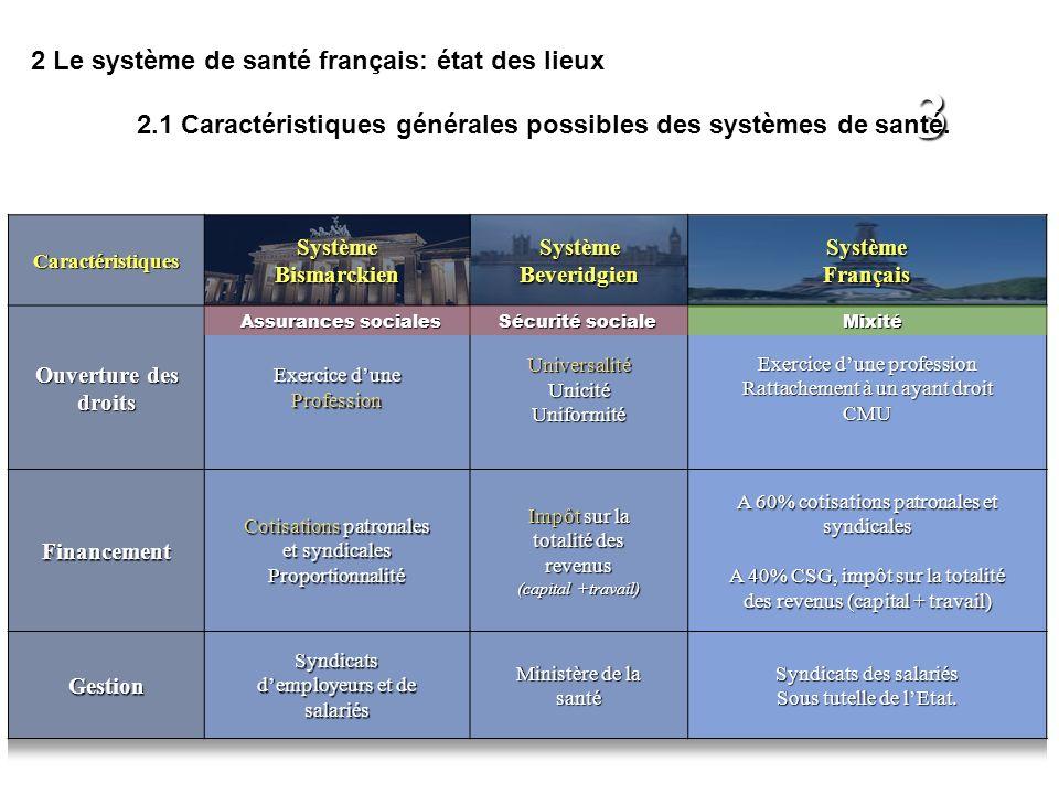 3 2 Le système de santé français: état des lieux