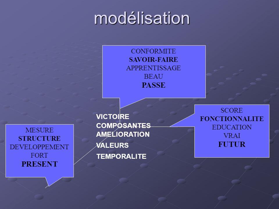 modélisation PASSE FUTUR PRESENT CONFORMITE SAVOIR-FAIRE APPRENTISSAGE