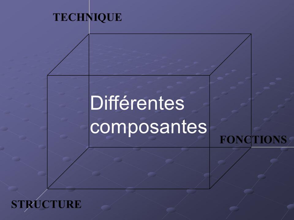 Différentes composantes