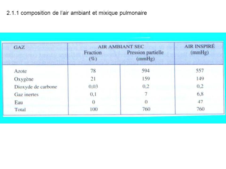 2.1.1 composition de l'air ambiant et mixique pulmonaire