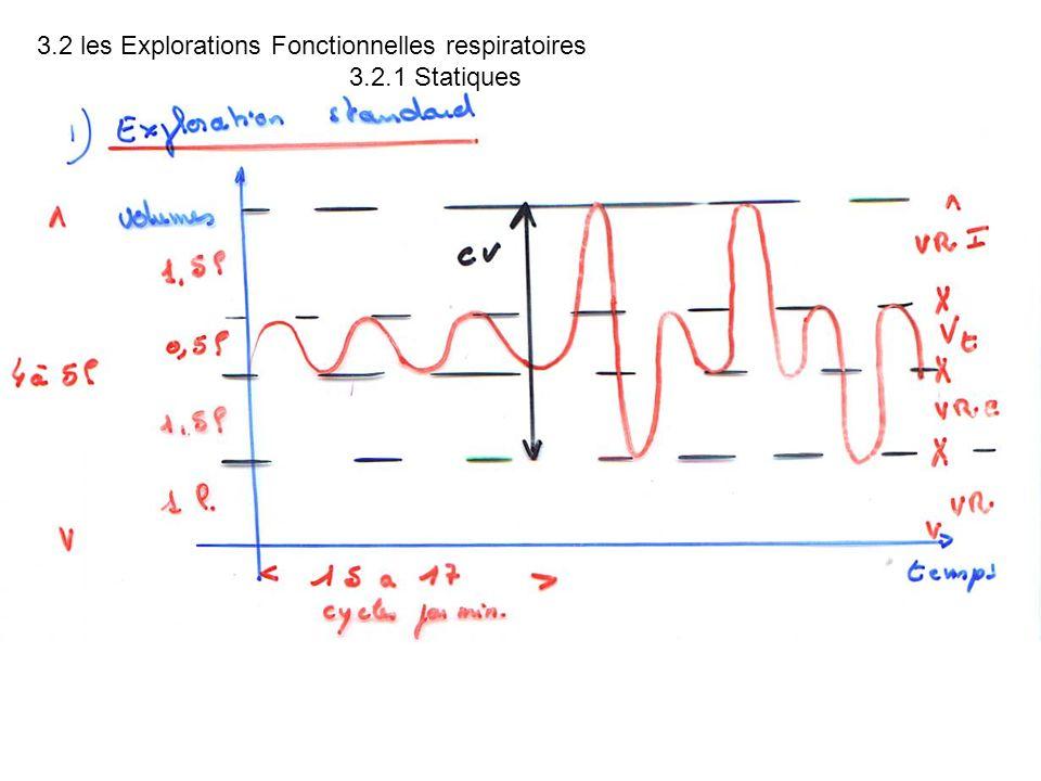 3.2 les Explorations Fonctionnelles respiratoires