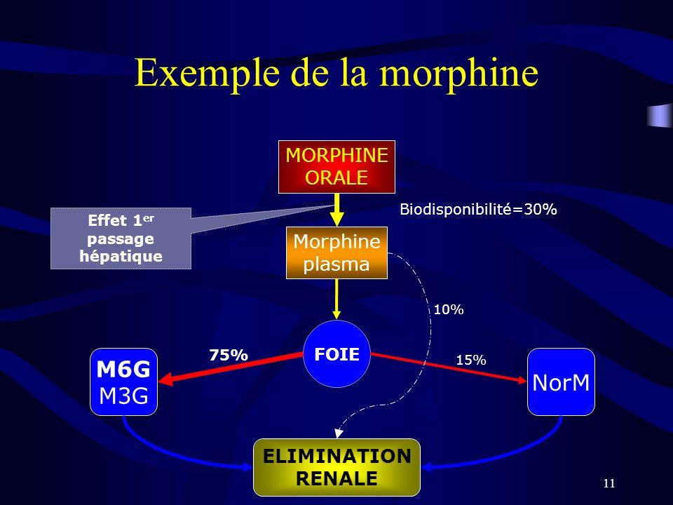 Exemple de la morphine M6G NorM M3G MORPHINE ORALE Morphine plasma