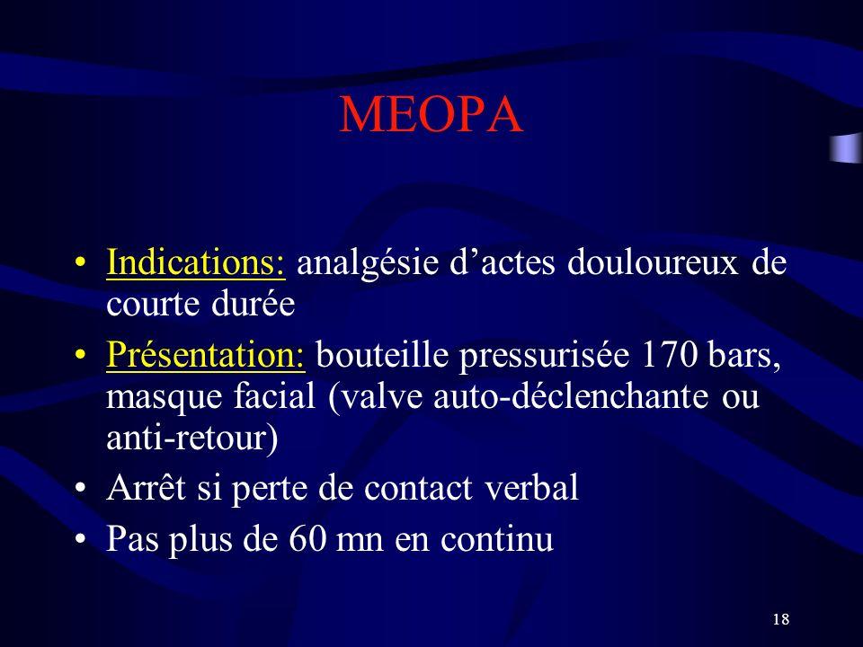 MEOPA Indications: analgésie d'actes douloureux de courte durée