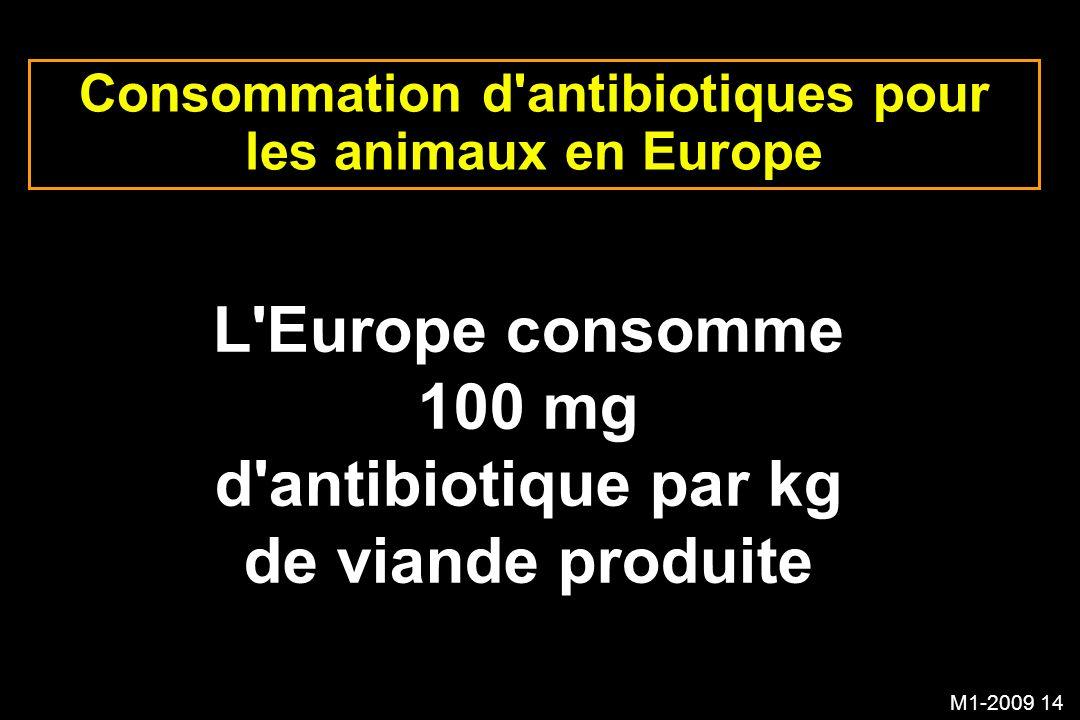 Consommation d antibiotiques pour les animaux en Europe