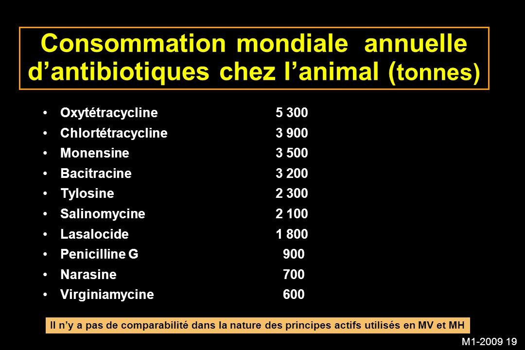 Consommation mondiale annuelle d'antibiotiques chez l'animal (tonnes)