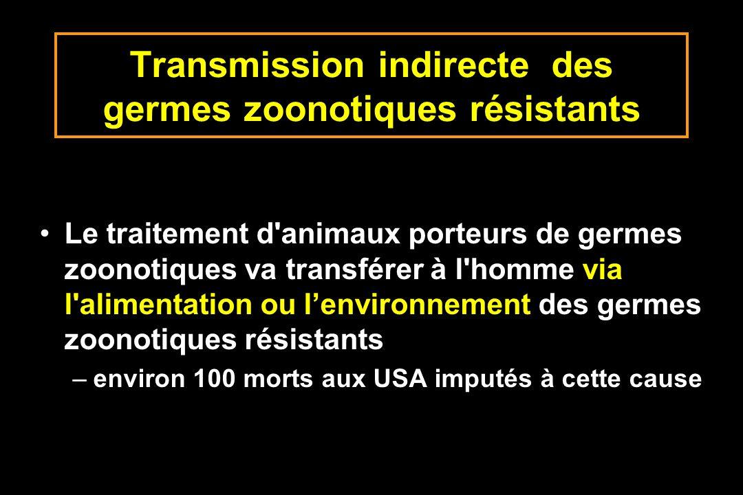 Transmission indirecte des germes zoonotiques résistants