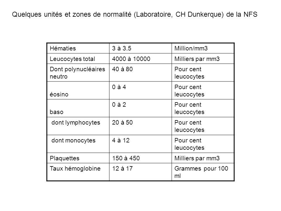 Quelques unités et zones de normalité (Laboratoire, CH Dunkerque) de la NFS