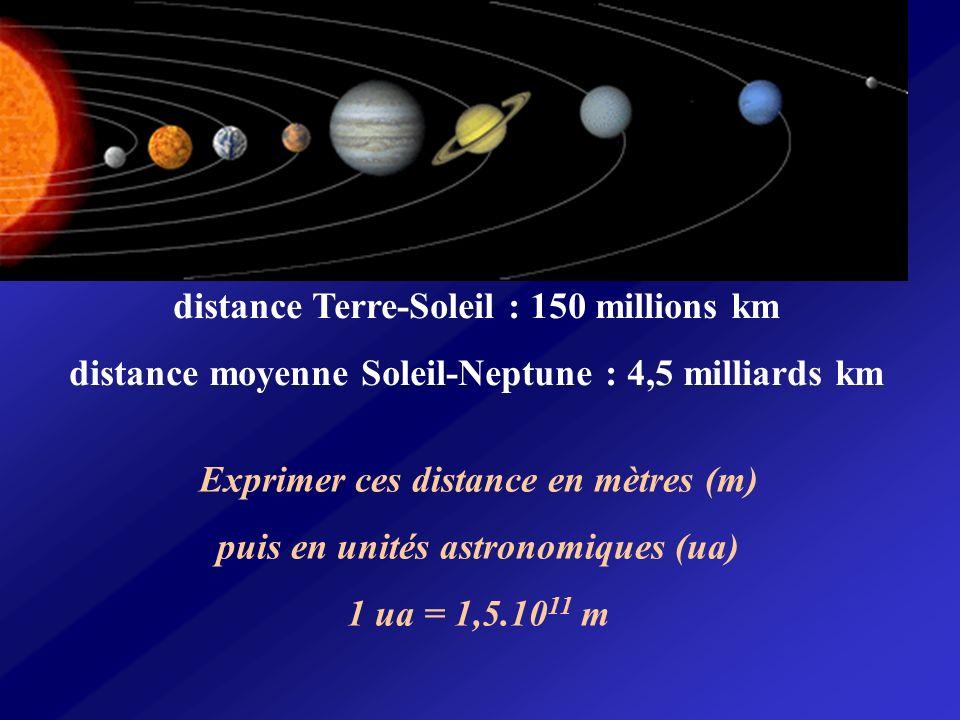 distance Terre-Soleil : 150 millions km