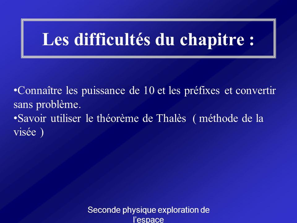 Les difficultés du chapitre :