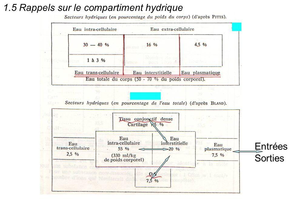 1.5 Rappels sur le compartiment hydrique