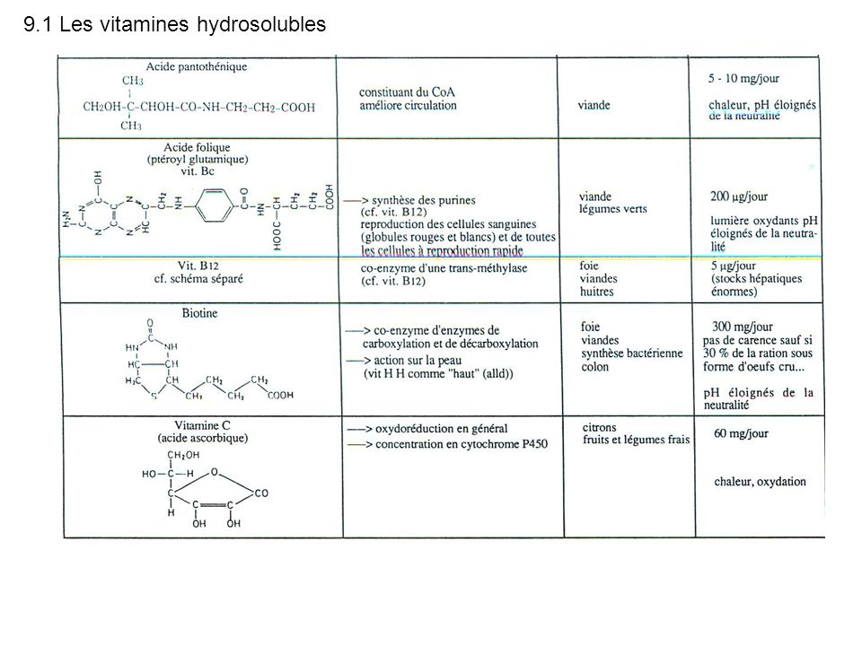 9.1 Les vitamines hydrosolubles