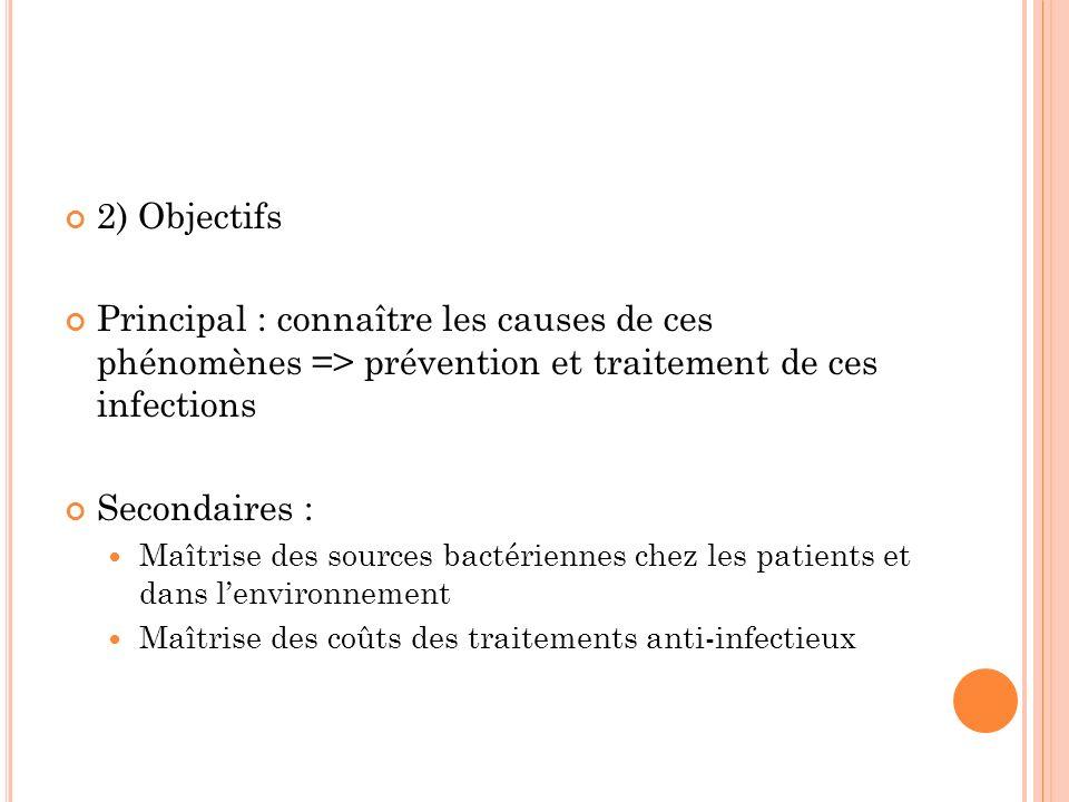 2) Objectifs Principal : connaître les causes de ces phénomènes => prévention et traitement de ces infections.