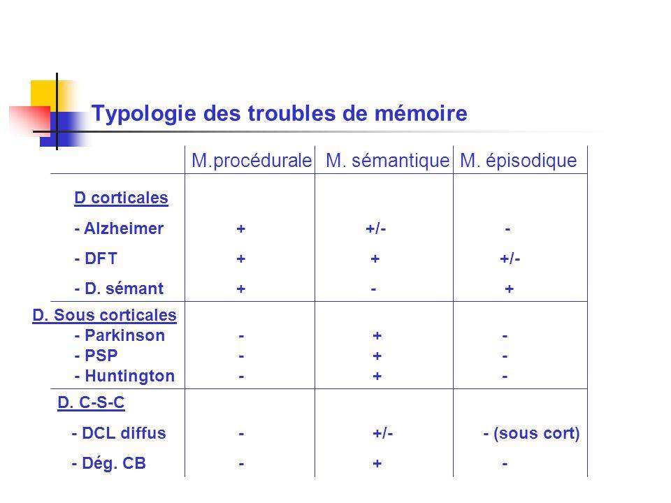 Typologie des troubles de mémoire