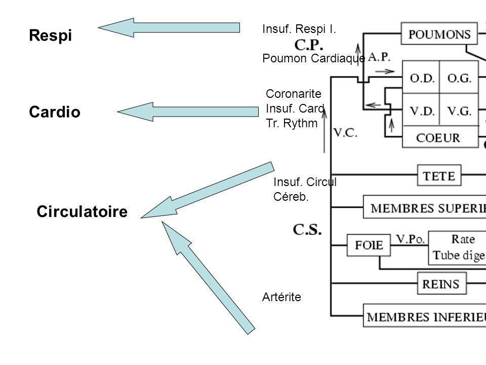 Respi Cardio Circulatoire Insuf. Respi I. Poumon Cardiaque Coronarite
