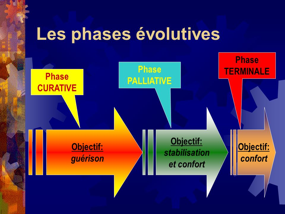 Les phases évolutives Phase TERMINALE Phase PALLIATIVE Phase CURATIVE